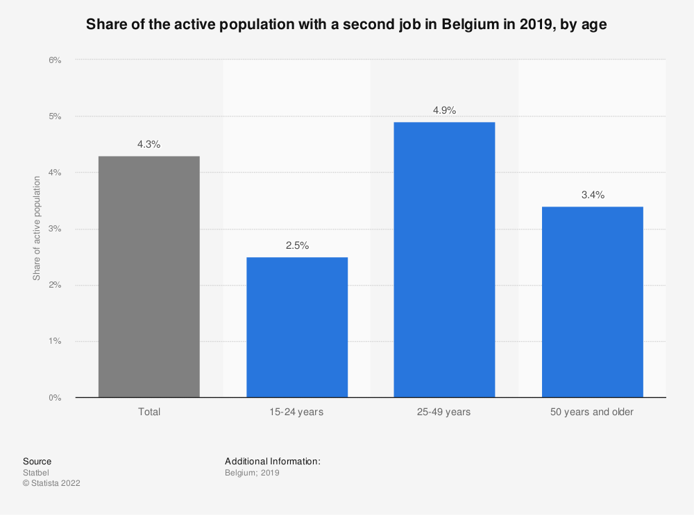 Statistic: Share of the active population with a second job in Belgium in 2018, by age | Statista