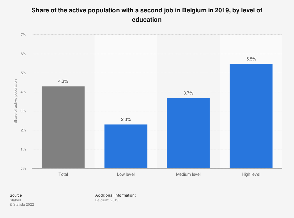 Statistic: Share of the active population with a second job in Belgium in 2019, by level of education | Statista