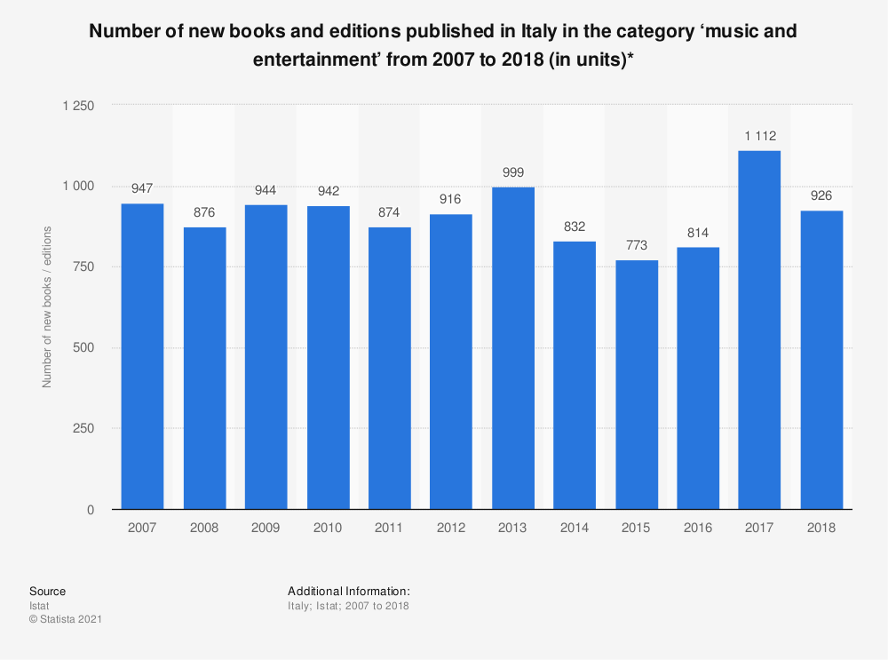 Statistic: Number of new books and editions published in Italy in the category 'music and entertainment' from 2007 to 2018 (in units)* | Statista