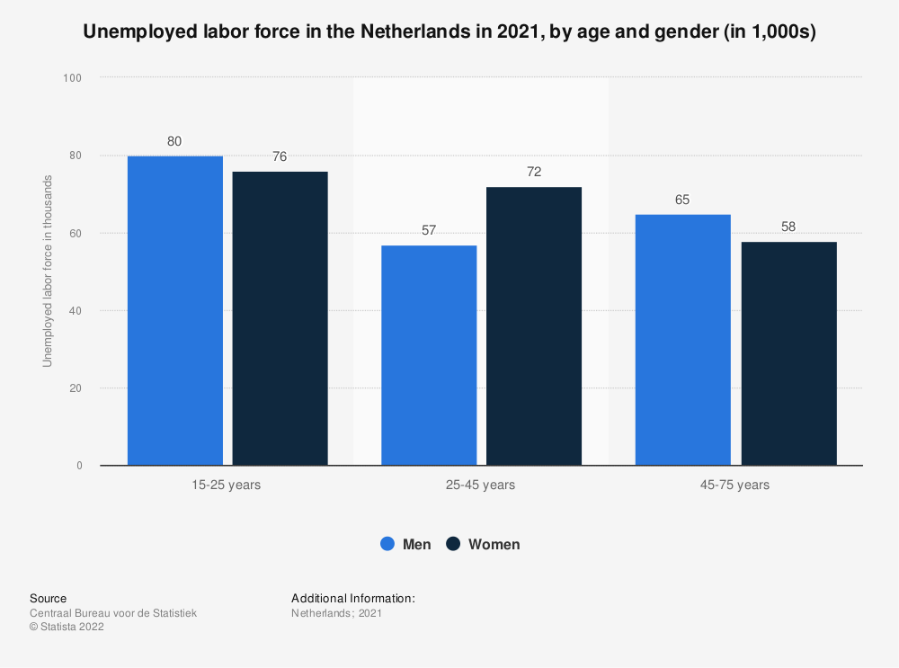 Statistic: Unemployed labor force in the Netherlands in 2018, by age and gender (in 1,000s) | Statista