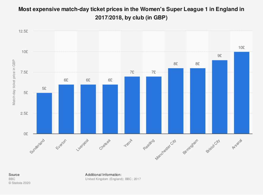 Statistic: Most expensive match-day ticket prices in the Women's Super League 1 in England in 2017/2018, by club (in GBP) | Statista
