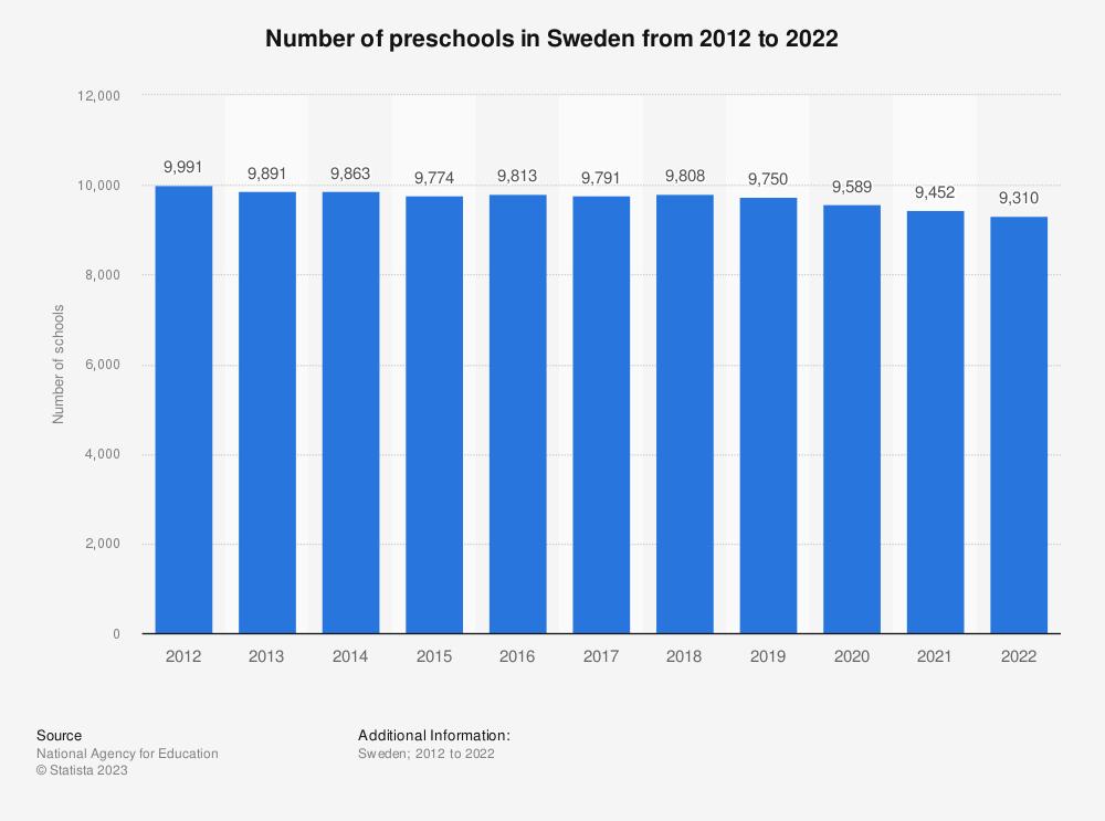 Statistic: Number of preschools in Sweden from 2008 to 2018 | Statista