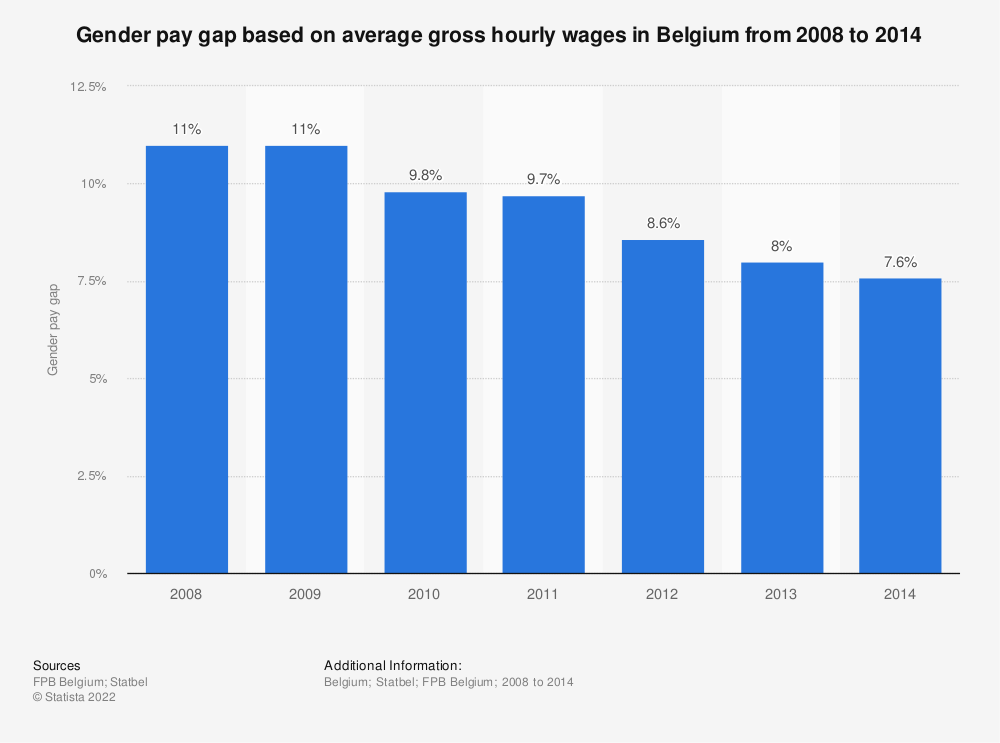 Statistic: Gender pay gap based on average gross hourly wages in Belgium from 2008 to 2014 | Statista