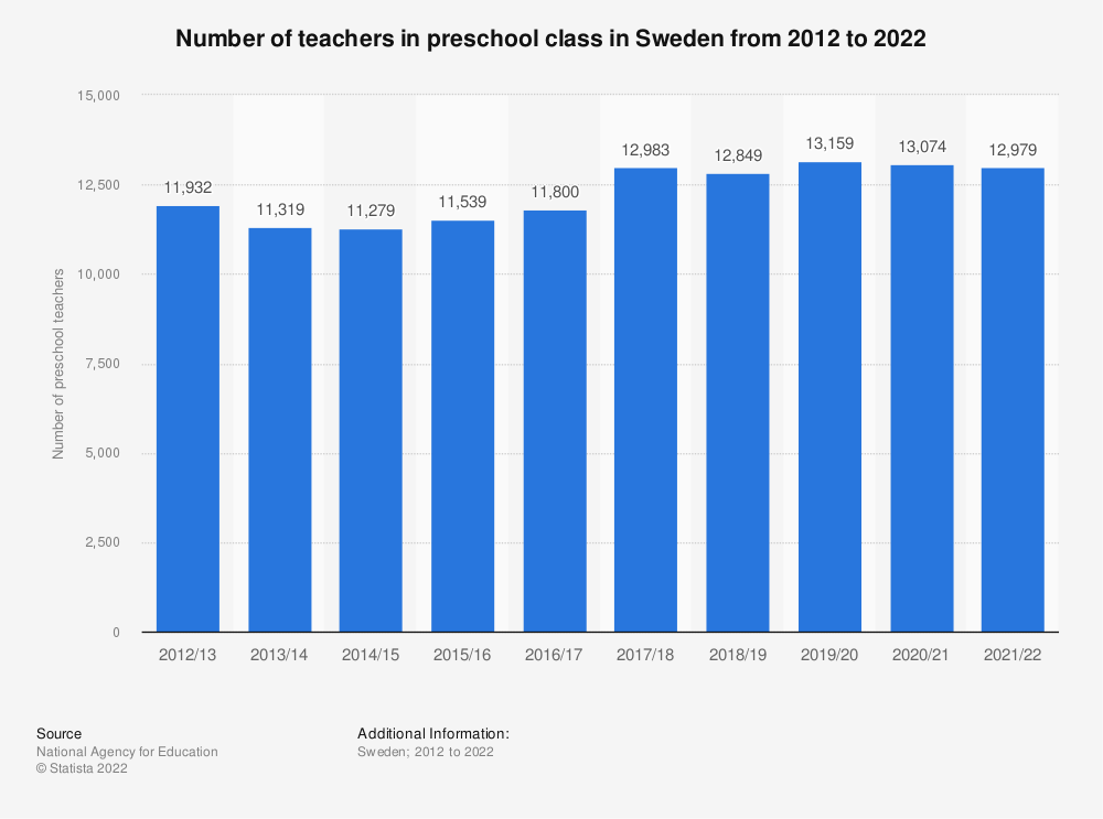 Statistic: Number of teachers in preschool class in Sweden from 2010 to 2020 | Statista