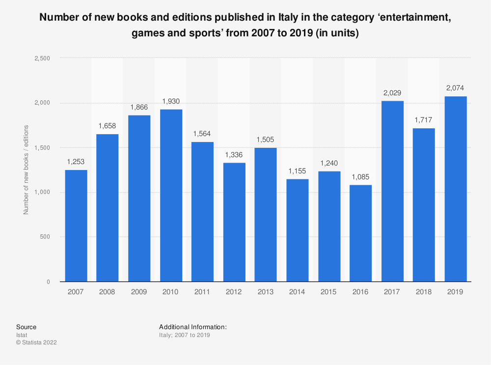 Statistic: Number of new books and editions published in Italy in the category 'entertainment, games and sports' from 2007 to 2019 (in units) | Statista