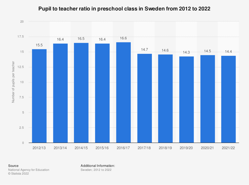 Statistic: Pupil to teacher ratio in preschool class in Sweden from 2007 to 2017 | Statista