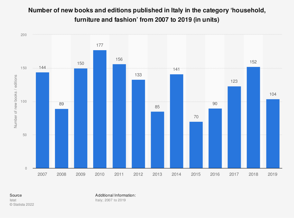 Statistic: Number of new books and editions published in Italy in the category 'household, furniture and fashion' from 2007 to 2019 (in units) | Statista