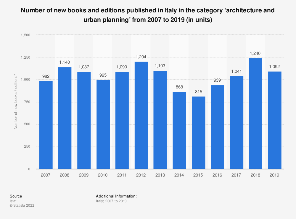 Statistic: Number of new books and editions published in Italy in the category 'architecture and urban planning' from 2007 to 2018 (in units)*   Statista