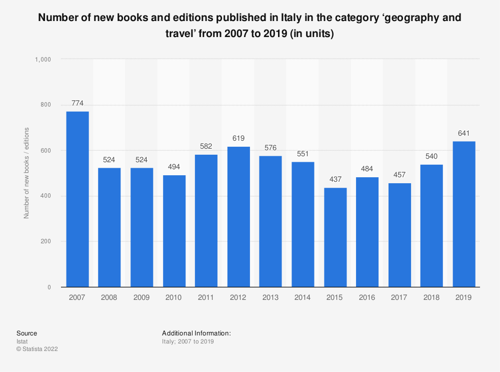 Statistic: Number of new books and editions published in Italy in the category 'geography and travel' from 2007 to 2019 (in units) | Statista