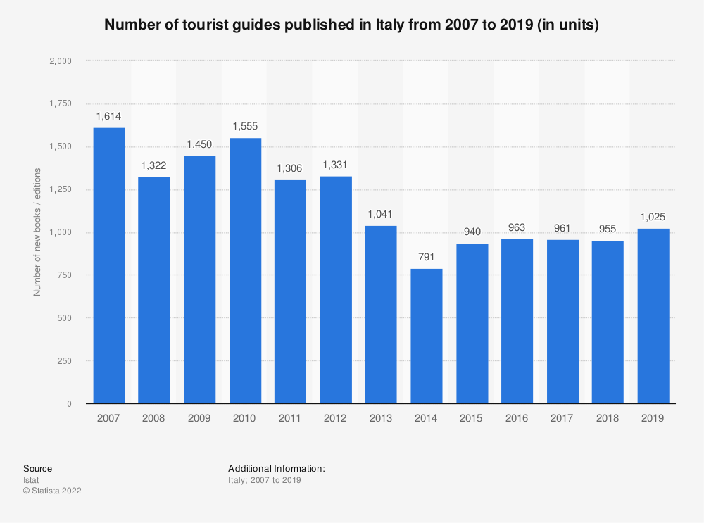 Statistic: Number of tourist guides published in Italy from 2007 to 2019 (in units) | Statista