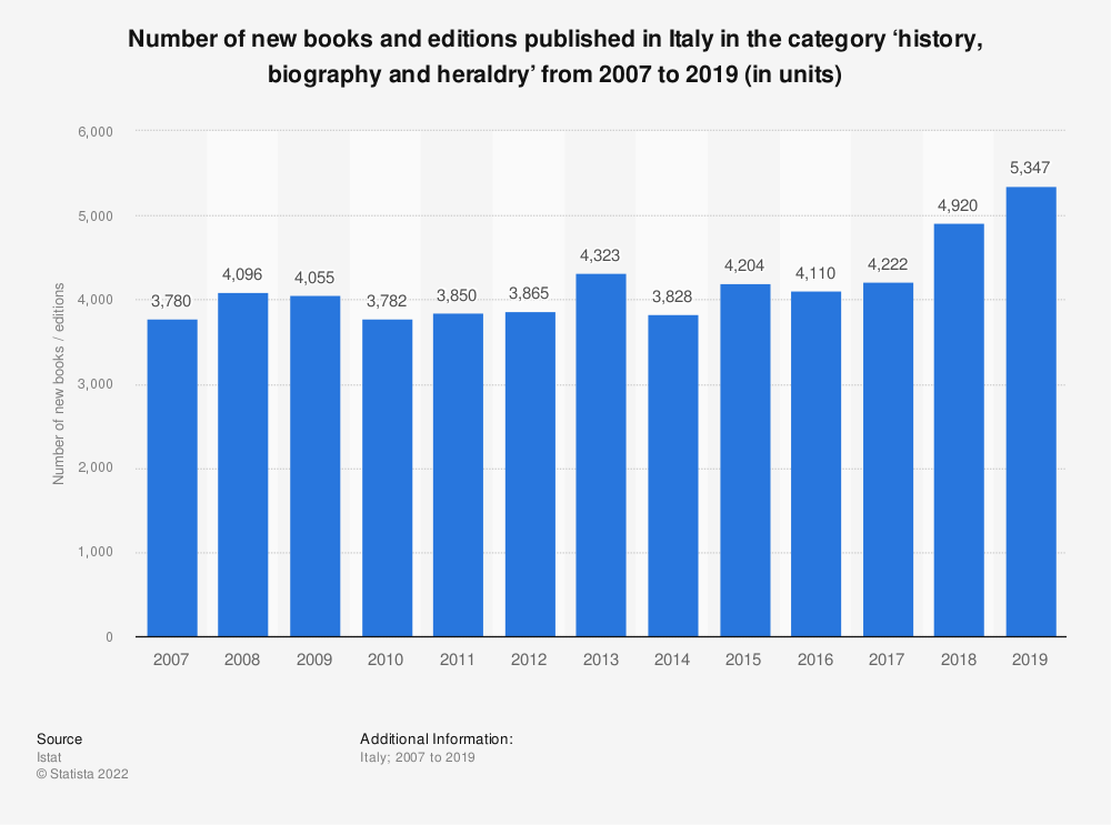 Statistic: Number of new books and editions published in Italy in the category 'history, biography and heraldry' from 2007 to 2018 (in units)* | Statista
