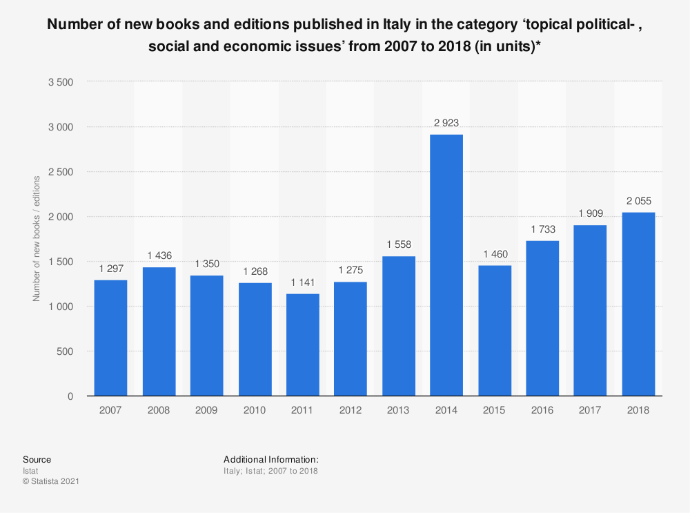 Statistic: Number of new books and editions published in Italy in the category 'topical political- , social and economic issues' from 2007 to 2018 (in units)* | Statista