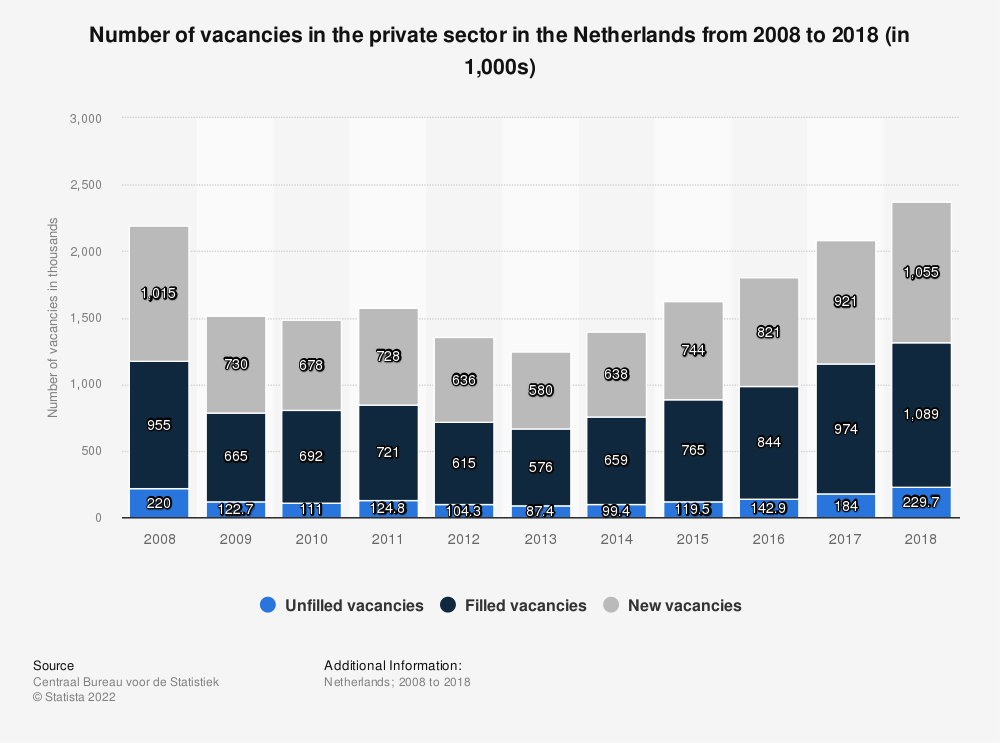Statistic: Number of vacancies in the private sector in the Netherlands from 2008 to 2018 (in 1,000s) | Statista