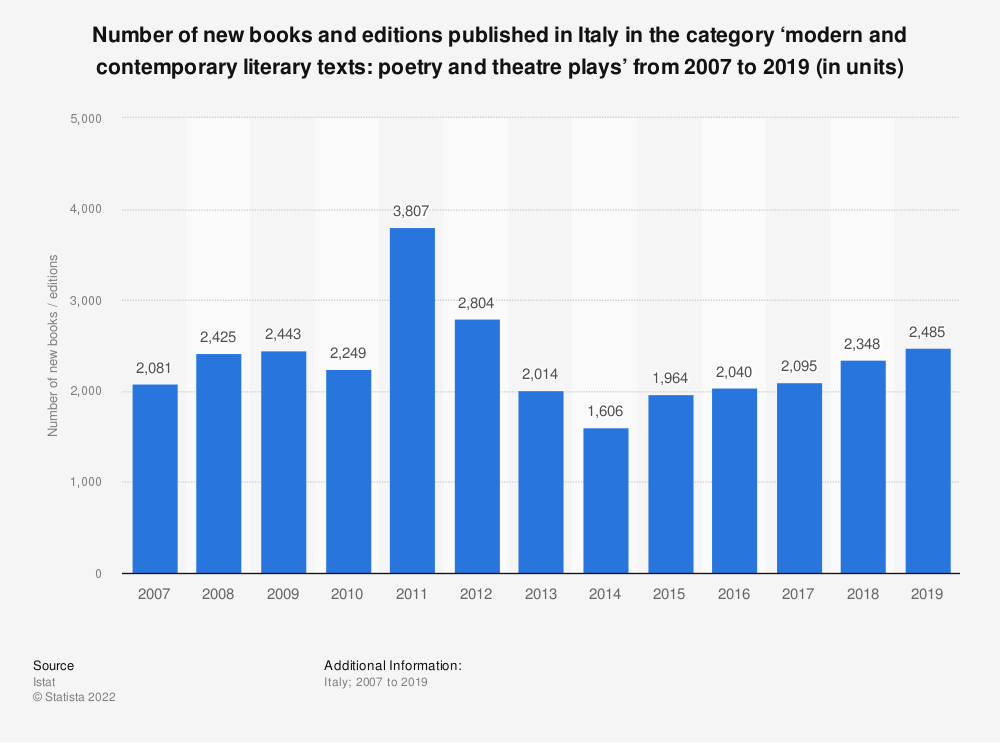 Statistic: Number of new books and editions published in Italy in the category 'modern and contemporary literary texts: poetry and theatre plays' from 2007 to 2018 (in units)* | Statista