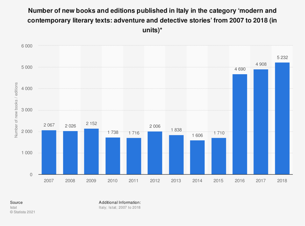 Statistic: Number of new books and editions published in Italy in the category 'modern and contemporary literary texts: adventure and detective stories' from 2007 to 2018 (in units)*   Statista