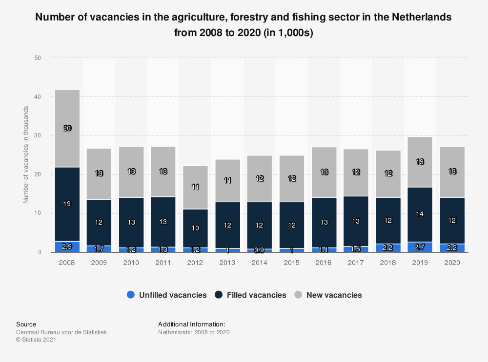 Statistic: Number of vacancies in the agriculture, forestry and fishing sector in the Netherlands from 2008 to 2018 (in 1,000s) | Statista