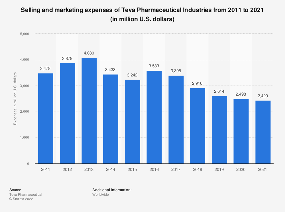 Statistic: Selling and marketing expenses of Teva Pharmaceutical Industries from 2011 to 2019 (in million U.S. dollars) | Statista