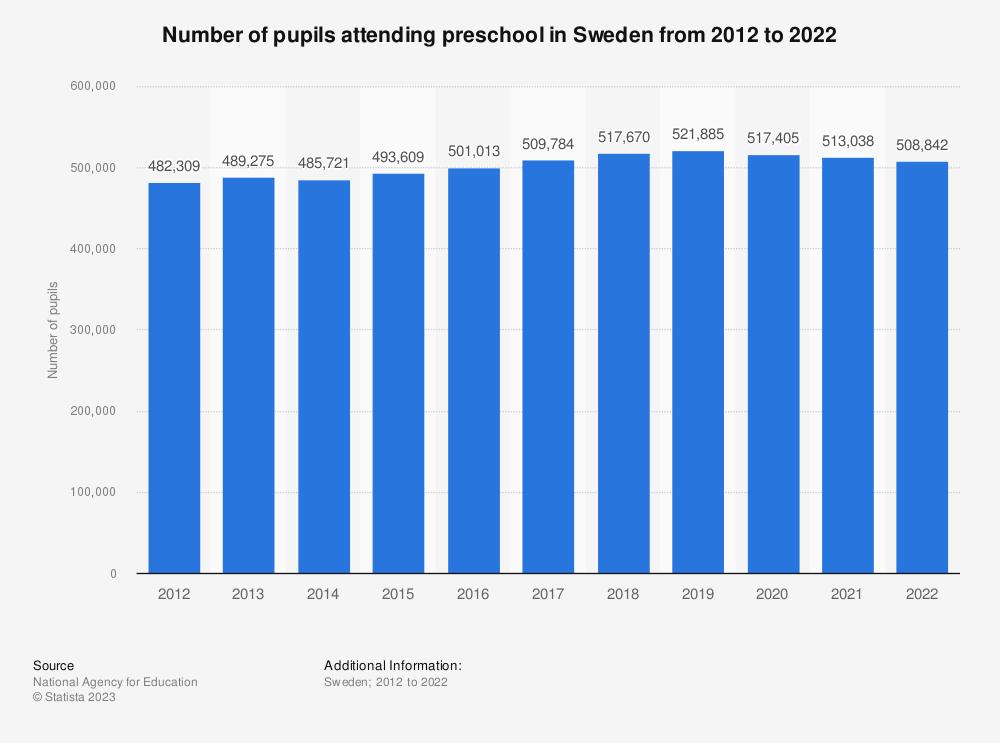Statistic: Number of pupils attending preschool class in Sweden from 2007 to 2017 | Statista