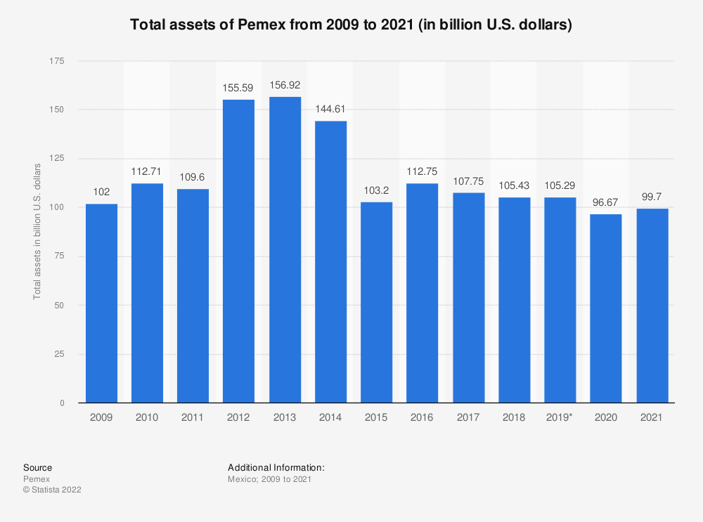 Statistic: Total assets of Pemex from 2009 to 2018 (in million U.S. dollars)* | Statista