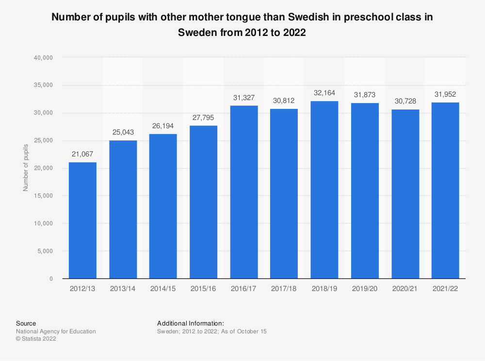 Statistic: Number of pupils with other mother tongue than Swedish in preschool class in Sweden from 2010 to 2020 | Statista