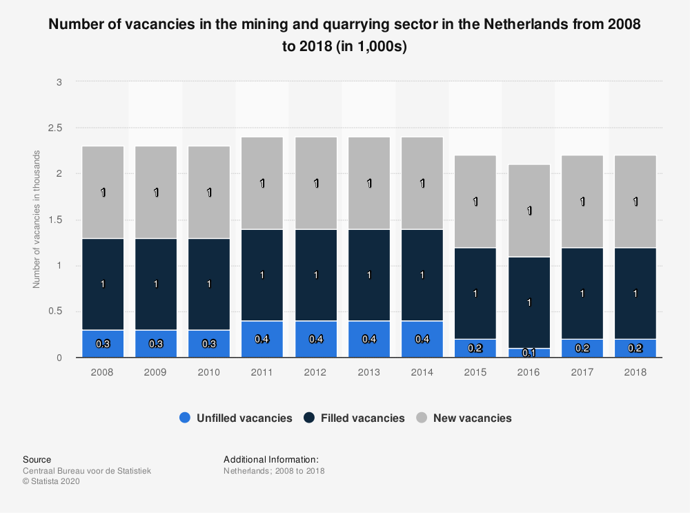 Statistic: Number of vacancies in the mining and quarrying sector in the Netherlands from 2008 to 2018 (in 1,000s) | Statista
