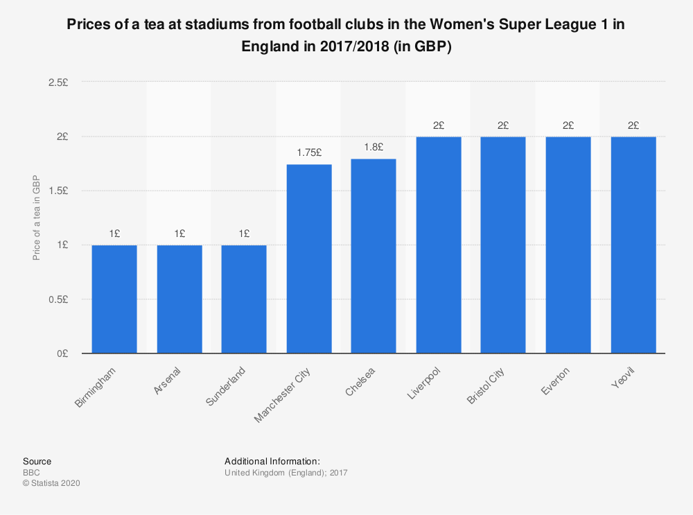 Statistic: Prices of a tea at stadiums from football clubs in the Women's Super League 1 in England in 2017/2018  (in GBP) | Statista
