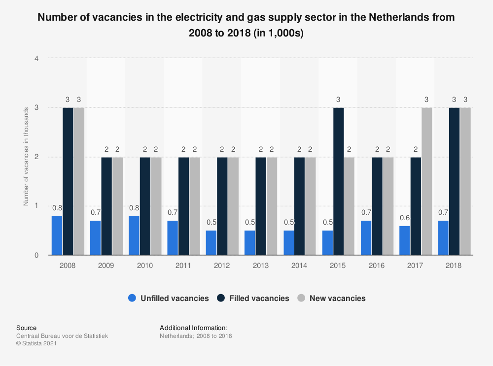 Statistic: Number of vacancies in the electricity and gas supply sector in the Netherlands from 2008 to 2018 (in 1,000s) | Statista