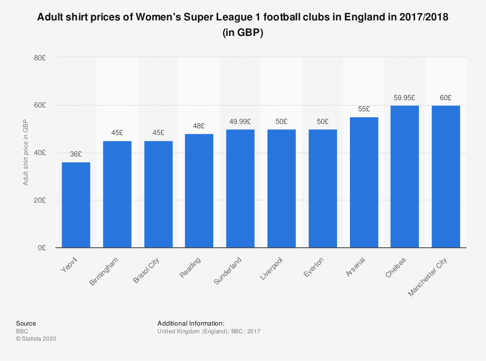 Statistic: Adult shirt prices of Women's Super League 1 football clubs in England in 2017/2018 (in GBP) | Statista