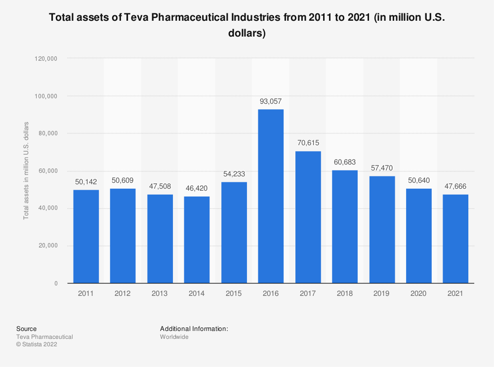 Statistic: Total assets of Teva Pharmaceutical Industries from 2011 to 2019 (in million U.S. dollars) | Statista