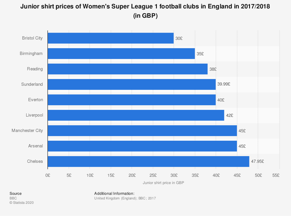 Statistic: Junior shirt prices of Women's Super League 1 football clubs in England in 2017/2018 (in GBP) | Statista