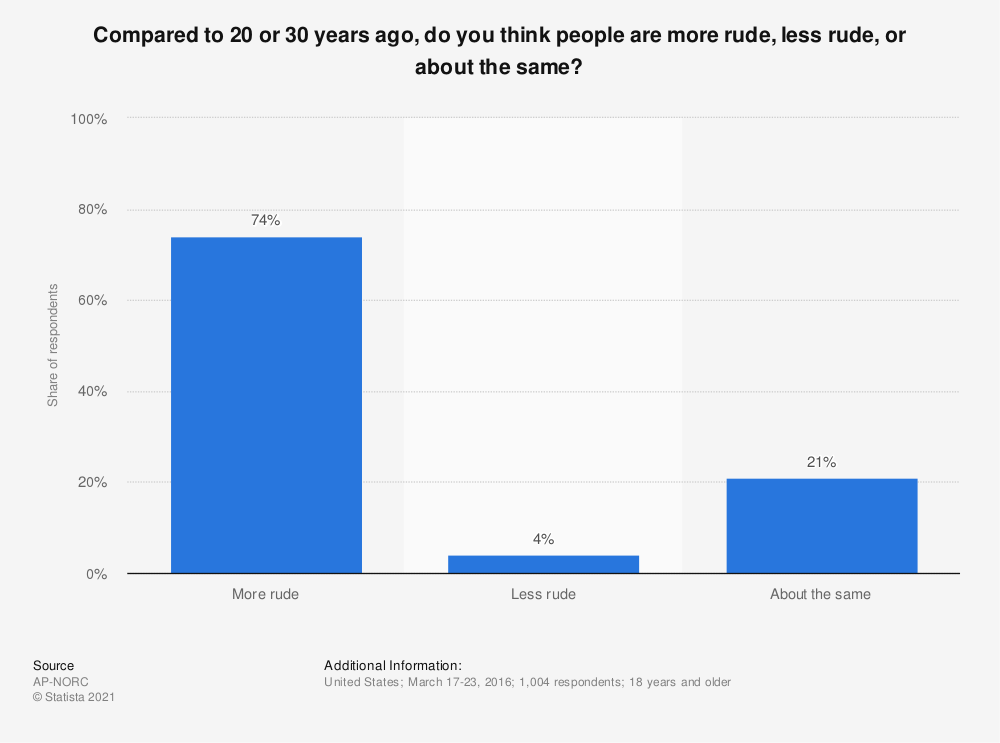 Statistic: Compared to 20 or 30 years ago, do you think people are more rude, less rude, or about the same? | Statista