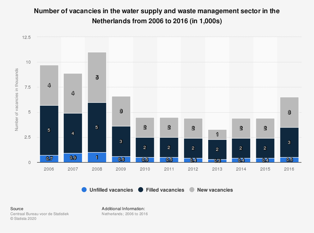 Statistic: Number of vacancies in the water supply and waste management sector in the Netherlands from 2006 to 2016 (in 1,000s) | Statista