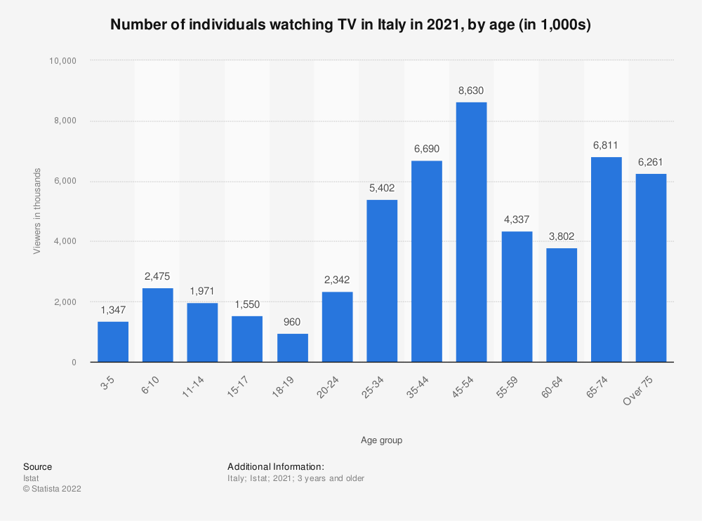 Statistic: Number of individuals watching television in Italy in 2018, by age (in 1,000 viewers) | Statista