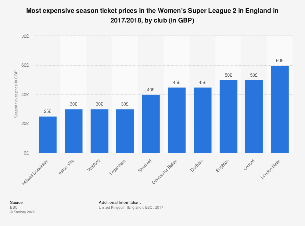 Statistic: Most expensive season ticket prices in the Women's Super League 2 in England in 2017/2018, by club (in GBP) | Statista