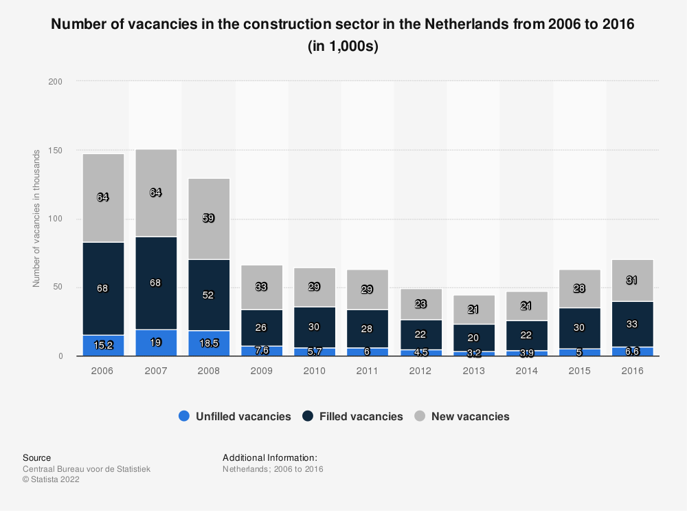 Statistic: Number of vacancies in the construction sector in the Netherlands from 2006 to 2016 (in 1,000s) | Statista
