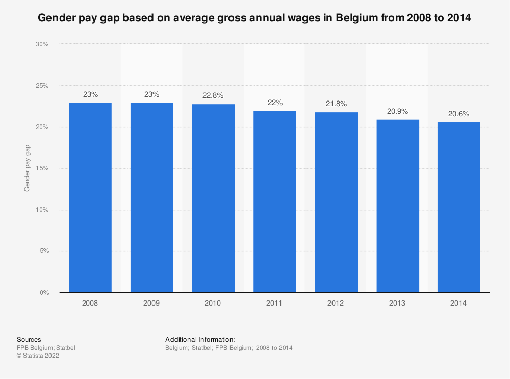 Statistic: Gender pay gap based on average gross annual wages in Belgium from 2008 to 2014 | Statista