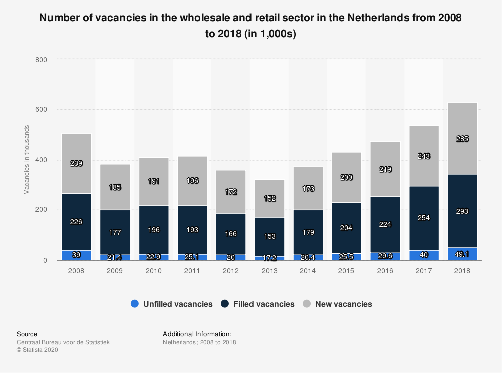Statistic: Number of vacancies in the wholesale and retail sector in the Netherlands from 2008 to 2018 (in 1,000s) | Statista