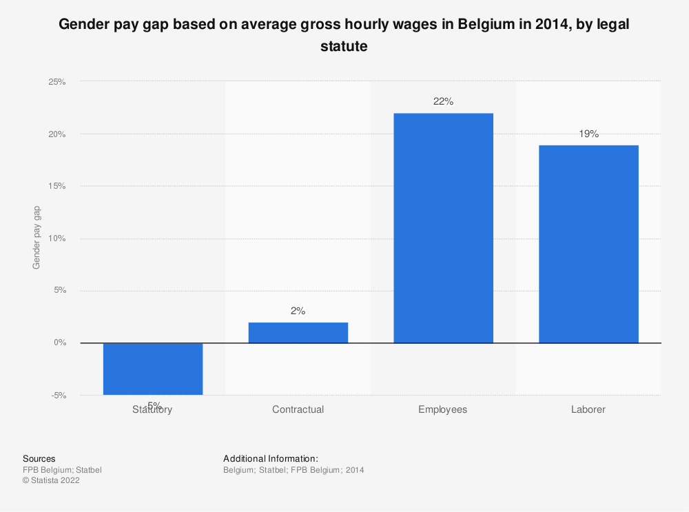 Statistic: Gender pay gap based on average gross hourly wages in Belgium in 2014, by legal statute | Statista