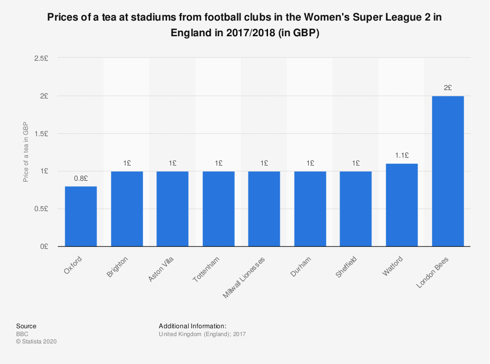 Statistic: Prices of a tea at stadiums from football clubs in the Women's Super League 2 in England in 2017/2018  (in GBP) | Statista