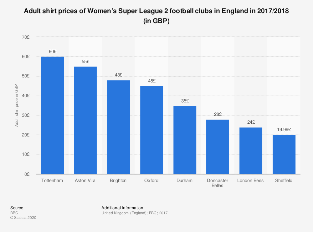 Statistic: Adult shirt prices of Women's Super League 2 football clubs in England in 2017/2018 (in GBP) | Statista