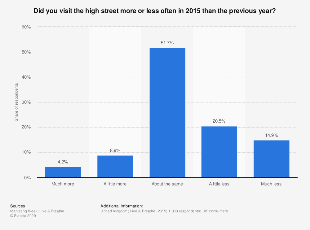 Statistic: Did you visit the high street more or less often in 2015 than the previous year? | Statista