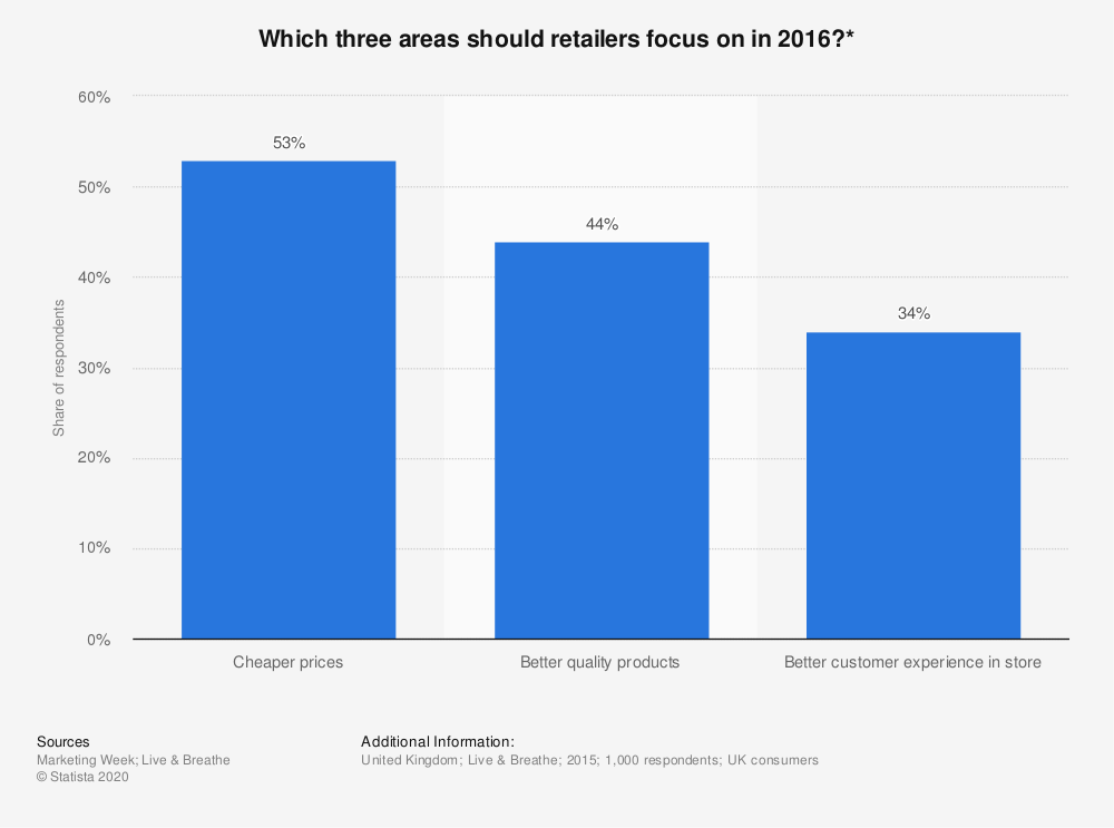 Statistic: Which three areas should retailers focus on in 2016?* | Statista