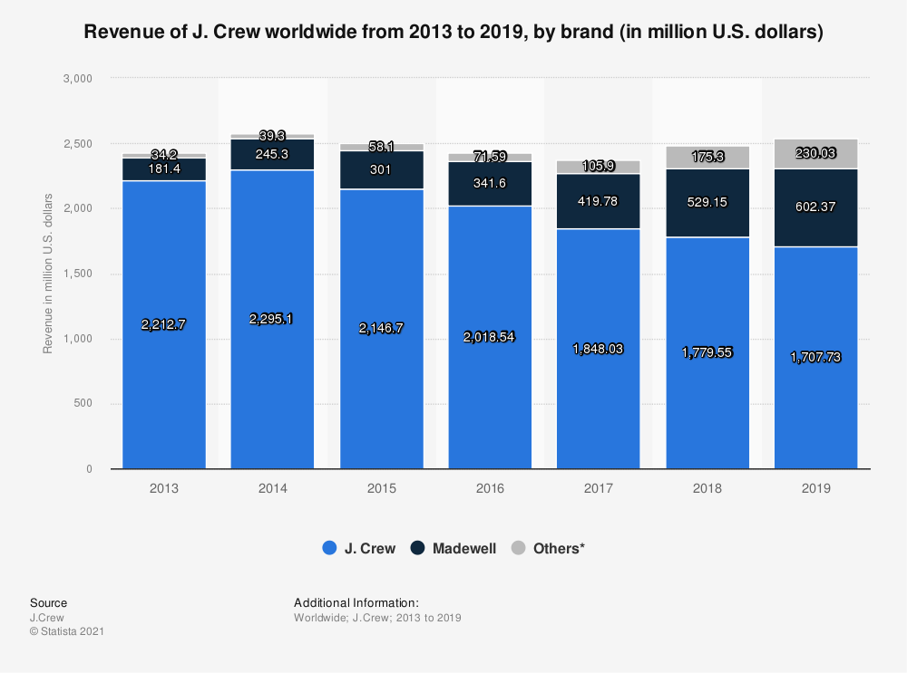 Statistic: Revenue of J. Crew worldwide from 2013 to 2019, by brand (in million U.S. dollars) | Statista