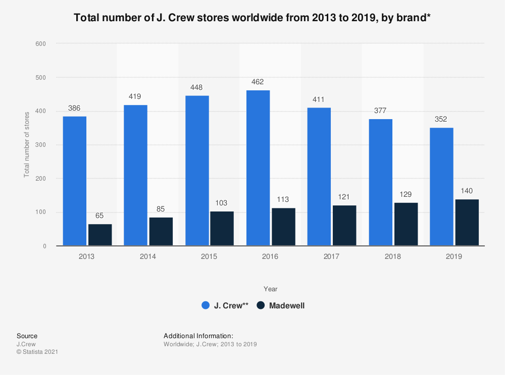 Statistic: Total number of J. Crew stores worldwide from 2013 to 2019, by brand* | Statista
