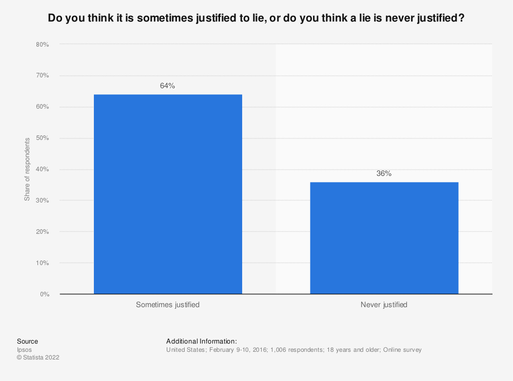 Statistic: Do you think it is sometimes justified to lie, or do you think a lie is never justified? | Statista