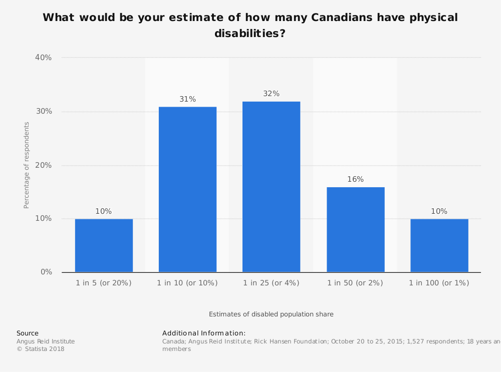 Statistic: What would be your estimate of how many Canadians have physical disabilities?   Statista