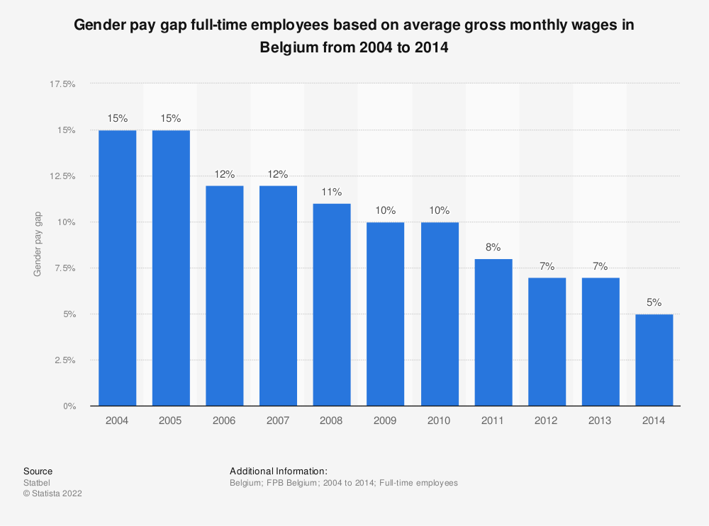 Statistic: Gender pay gap full-time employees based on average gross monthly wages in Belgium from 2004 to 2014 | Statista