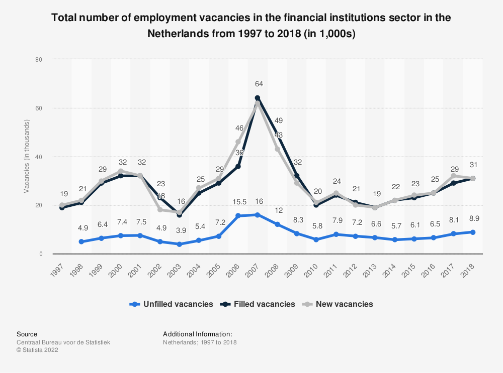 Statistic: Total number of employment vacancies in the financial institutions sector in the Netherlands from 1997 to 2018 (in 1,000s) | Statista
