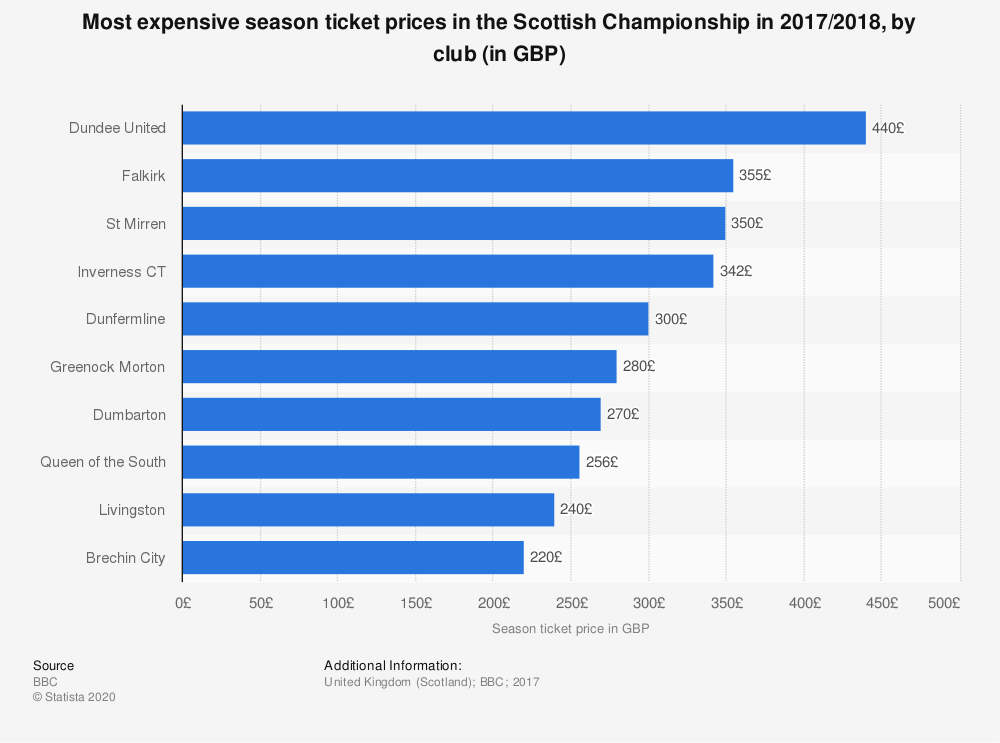 Statistic: Most expensive season ticket prices in the Scottish Championship in 2017/2018, by club (in GBP) | Statista