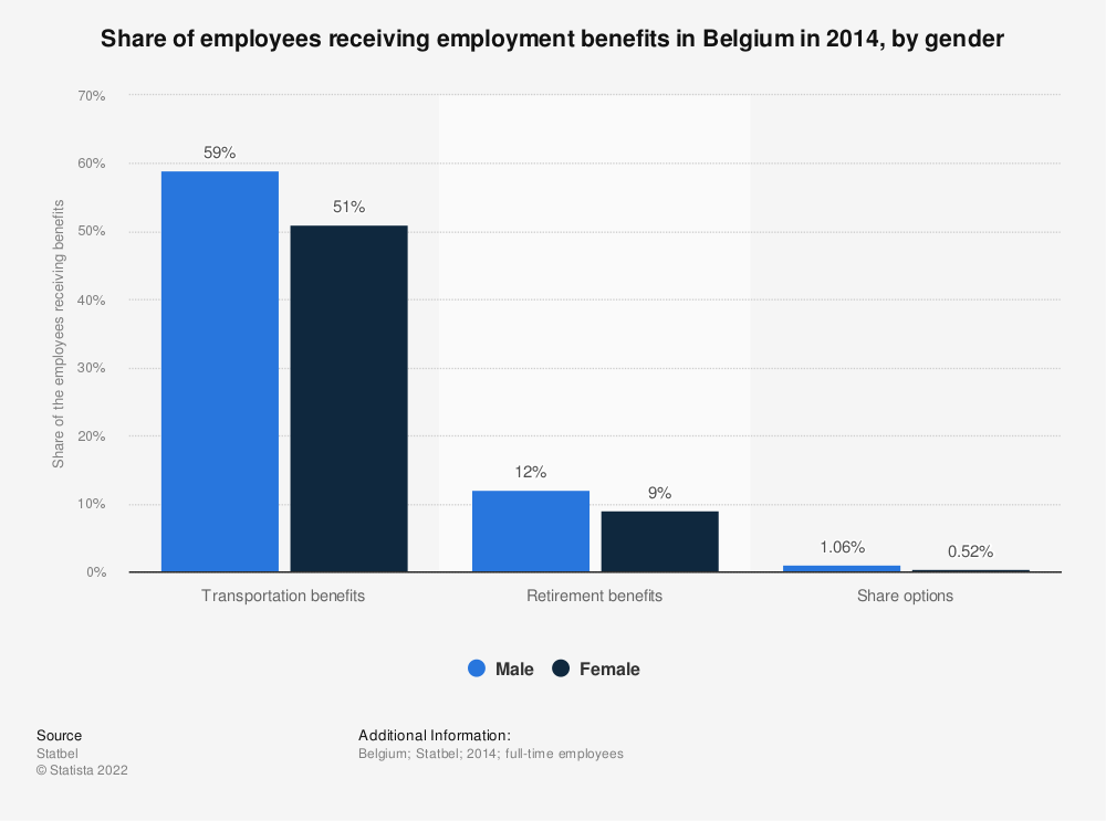 Statistic: Share of employees receiving employment benefits in Belgium in 2014, by gender | Statista